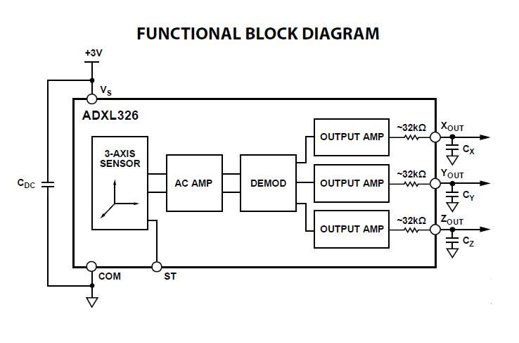 ADXL326 功能圖
