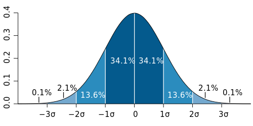 500px-standard_deviation_diagram-svg
