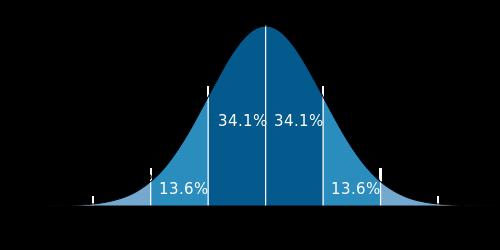 500px-standard_deviation_diagram-svg